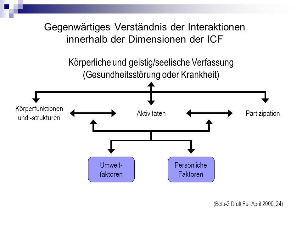 Gegenwärtiges Verständnis der Interaktionen innerhalb der Dimensionen der ICF (Beta-2 Draft Full April 2000, 24) Körperliche und geistig/seelische Verfassung (Gesundheitsstörung oder Krankheit) Körperfunktionen und -strukturen PartizipationAktivitäten Persönliche Faktoren Umwelt- faktoren