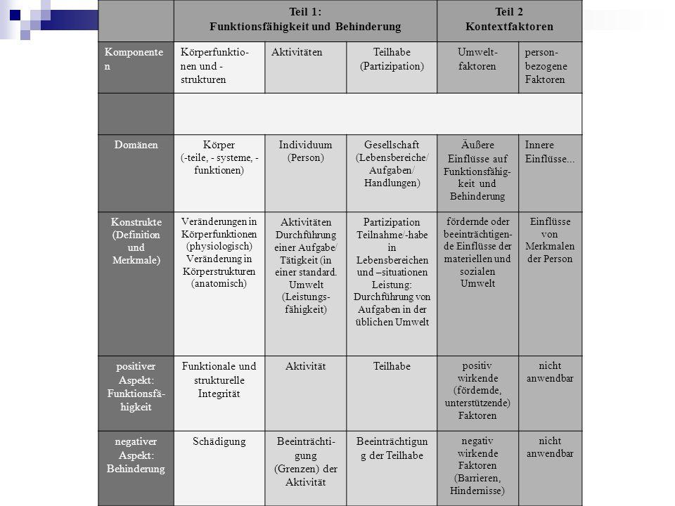 Teil 1: Funktionsfähigkeit und Behinderung Teil 2 Kontextfaktoren Komponente n Körperfunktio- nen und - strukturen AktivitätenTeilhabe (Partizipation) Umwelt- faktoren person- bezogene Faktoren DomänenKörper (-teile, - systeme, - funktionen) Individuum (Person) Gesellschaft (Lebensbereiche/ Aufgaben/ Handlungen) Äußere Einflüsse auf Funktionsfähig- keit und Behinderung Innere Einflüsse...