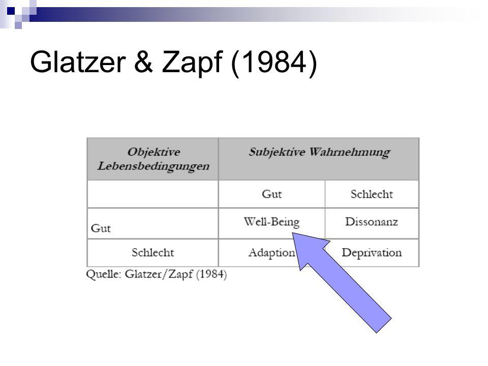Glatzer & Zapf (1984)