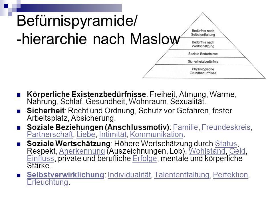 Befürnispyramide/ -hierarchie nach Maslow Körperliche Existenzbedürfnisse: Freiheit, Atmung, Wärme, Nahrung, Schlaf, Gesundheit, Wohnraum, Sexualität.