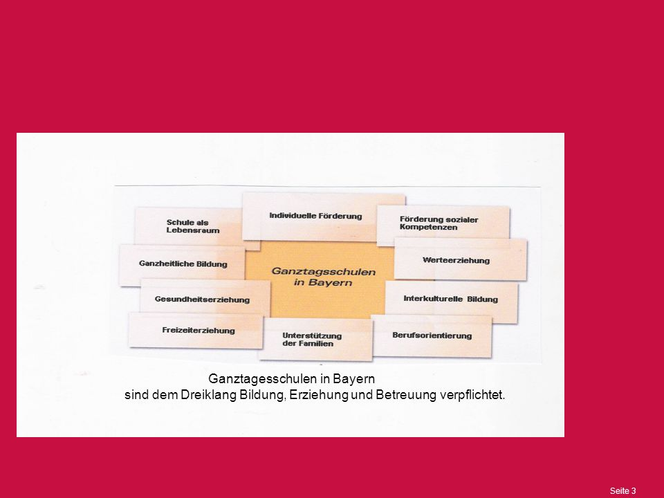 Seite 3 Ganztagesschulen in Bayern sind dem Dreiklang Bildung, Erziehung und Betreuung verpflichtet.
