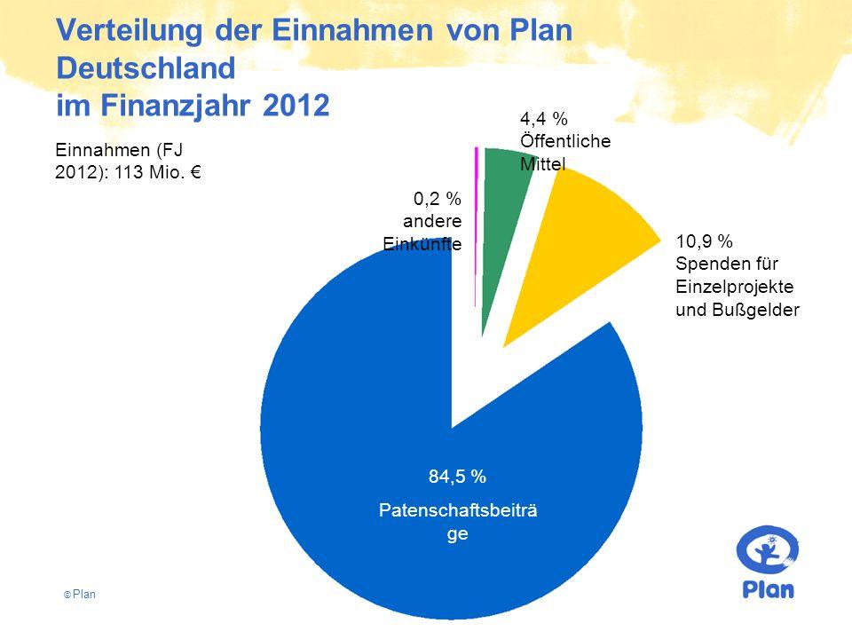 © Plan Verteilung der Einnahmen von Plan Deutschland im Finanzjahr 2012 84,5 % Patenschaftsbeiträ ge 10,9 % Spenden für Einzelprojekte und Bußgelder 0,2 % andere Einkünfte Einnahmen (FJ 2012): 113 Mio.