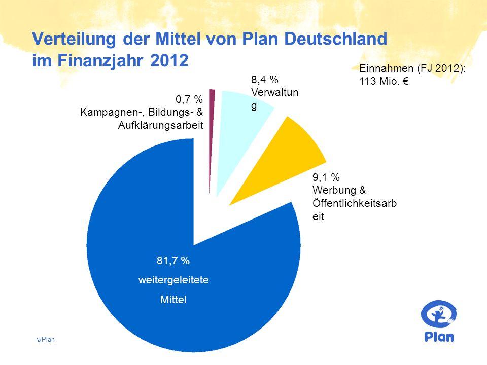 © Plan Verteilung der Mittel von Plan Deutschland im Finanzjahr 2012 81,7 % weitergeleitete Mittel 9,1 % Werbung & Öffentlichkeitsarb eit 8,4 % Verwaltun g 0,7 % Kampagnen-, Bildungs- & Aufklärungsarbeit Einnahmen (FJ 2012): 113 Mio.