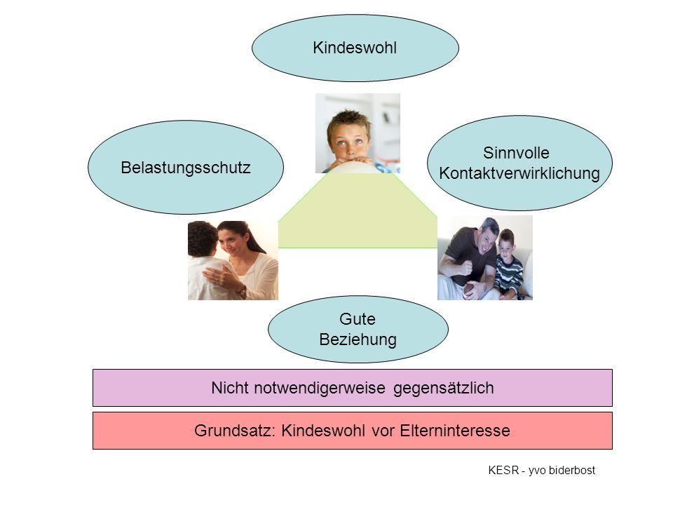 KESR - yvo biderbost Sinnvolle Kontaktverwirklichung Belastungsschutz Kindeswohl Nicht notwendigerweise gegensätzlich Gute Beziehung Grundsatz: Kindes