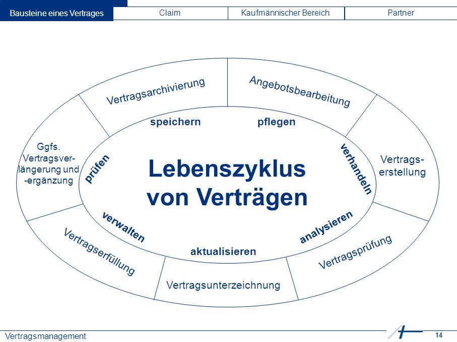14 Vertragsmanagement Bausteine eines VertragesClaimKaufmännischer BereichPartner Lebenszyklus von Verträgen Vertragsarchivierung Angebotsbearbeitung Vertragsprüfung Ggfs.