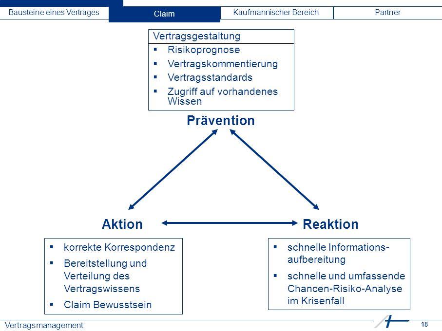 18 Vertragsmanagement Bausteine eines VertragesClaimKaufmännischer BereichPartner Prävention ReaktionAktion  korrekte Korrespondenz  Bereitstellung