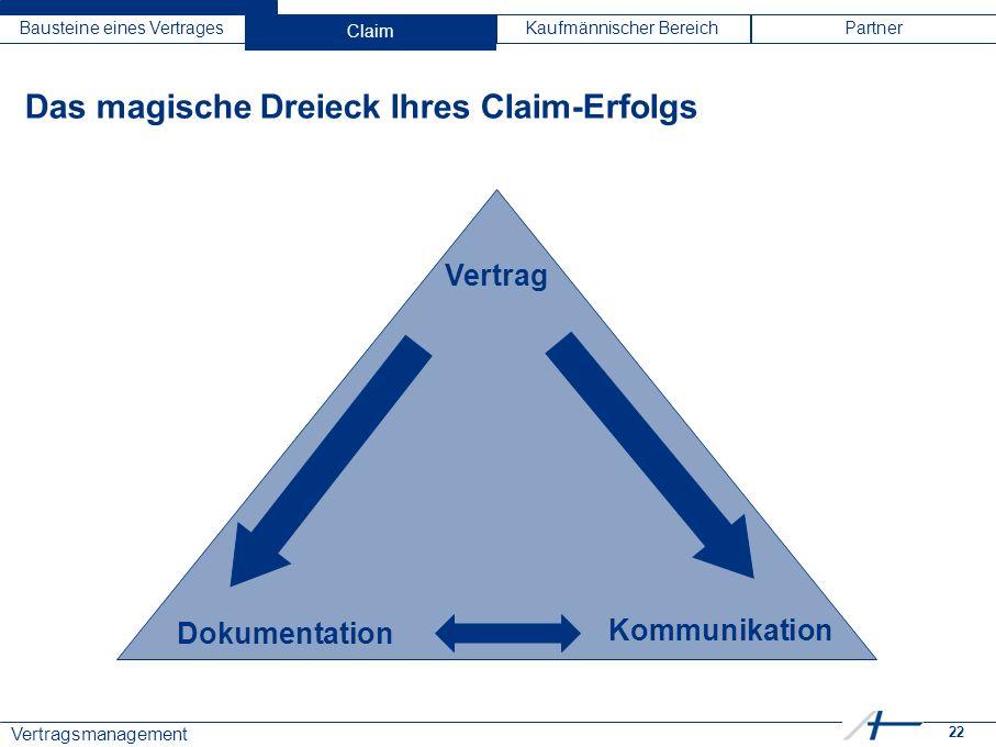 22 Vertragsmanagement Bausteine eines VertragesClaimKaufmännischer BereichPartner Das magische Dreieck Ihres Claim-Erfolgs Vertrag Dokumentation Kommunikation Claim
