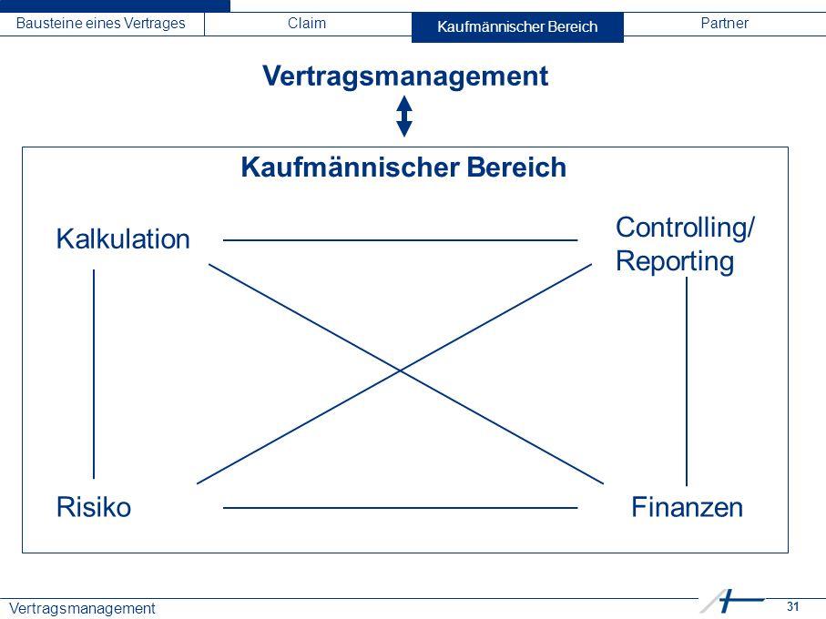 31 Vertragsmanagement Bausteine eines VertragesClaimKaufmännischer BereichPartner Vertragsmanagement Kaufmännischer Bereich Kalkulation RisikoFinanzen Controlling/ Reporting