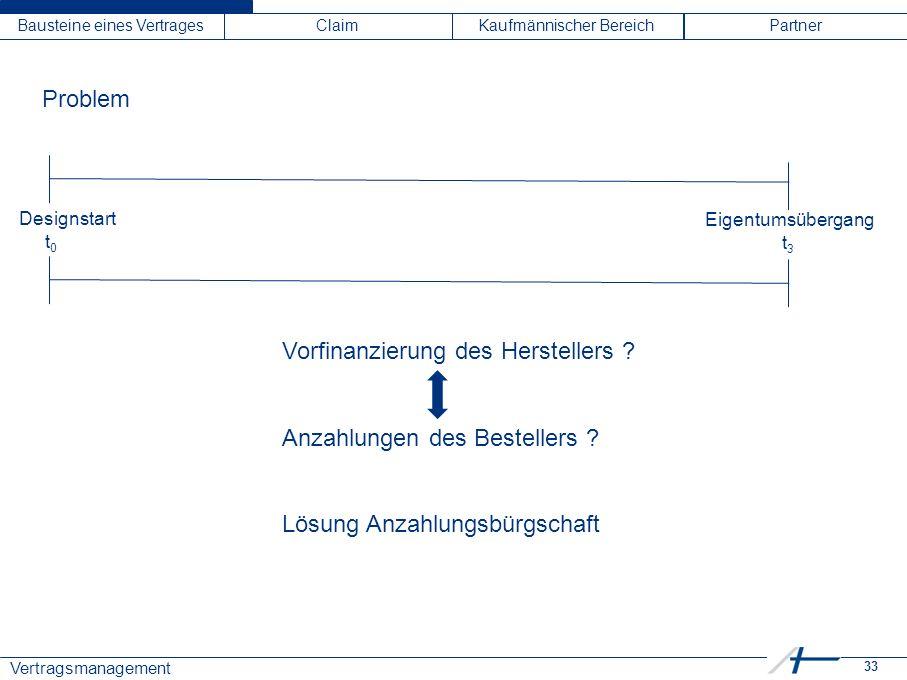 33 Vertragsmanagement Bausteine eines VertragesClaimKaufmännischer BereichPartner Problem Designstart t 0 Eigentumsübergang t 3 Vorfinanzierung des He
