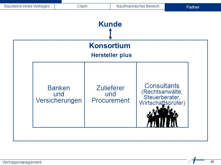 40 Vertragsmanagement Bausteine eines VertragesClaimKaufmännischer BereichPartner Kunde Partner Konsortium Banken und Versicherungen Zulieferer und Pr