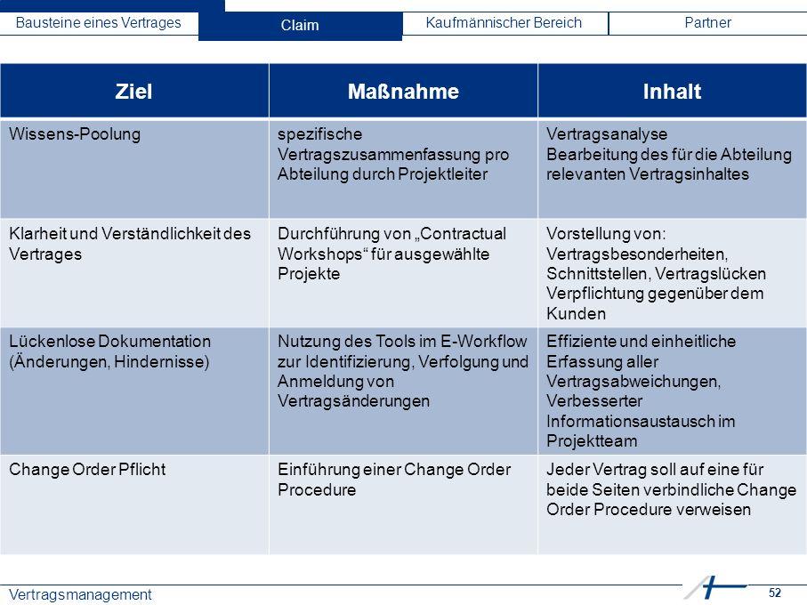 """52 Vertragsmanagement Bausteine eines VertragesClaimKaufmännischer BereichPartner ZielMaßnahmeInhalt Wissens-Poolungspezifische Vertragszusammenfassung pro Abteilung durch Projektleiter Vertragsanalyse Bearbeitung des für die Abteilung relevanten Vertragsinhaltes Klarheit und Verständlichkeit des Vertrages Durchführung von """"Contractual Workshops für ausgewählte Projekte Vorstellung von: Vertragsbesonderheiten, Schnittstellen, Vertragslücken Verpflichtung gegenüber dem Kunden Lückenlose Dokumentation (Änderungen, Hindernisse) Nutzung des Tools im E-Workflow zur Identifizierung, Verfolgung und Anmeldung von Vertragsänderungen Effiziente und einheitliche Erfassung aller Vertragsabweichungen, Verbesserter Informationsaustausch im Projektteam Change Order PflichtEinführung einer Change Order Procedure Jeder Vertrag soll auf eine für beide Seiten verbindliche Change Order Procedure verweisen Claim"""