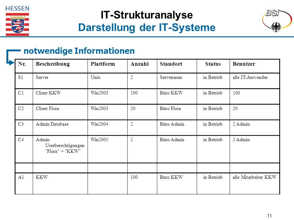 11 IT-Strukturanalyse Darstellung der IT-Systeme notwendige Informationen Nr.BeschreibungPlattformAnzahlStandortStatusBenutzer S1ServerUnix2Serverraum