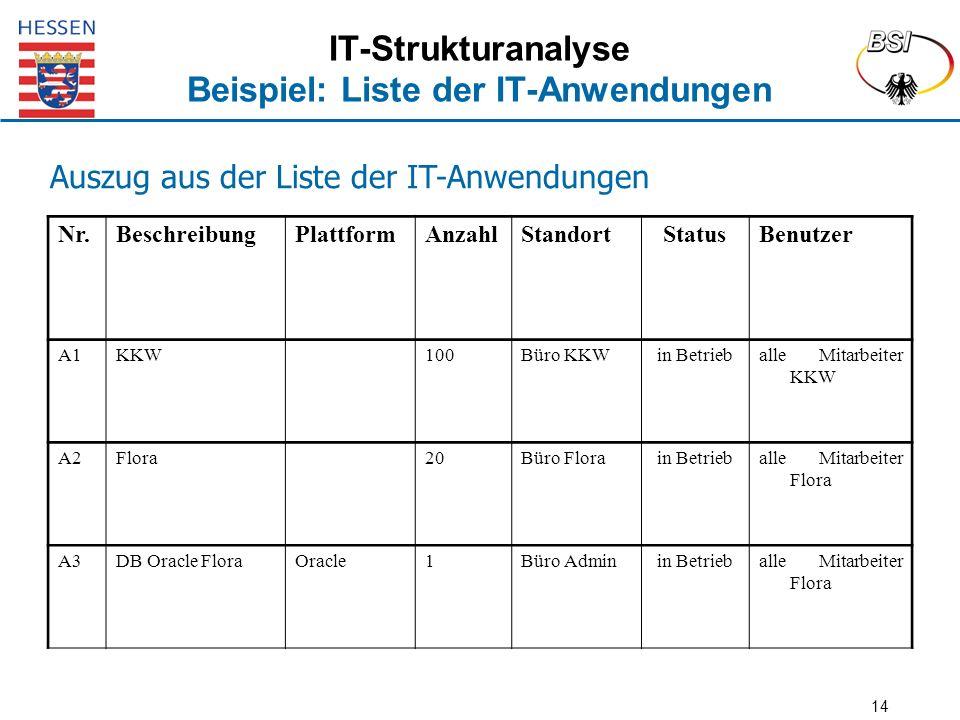 14 IT-Strukturanalyse Beispiel: Liste der IT-Anwendungen Auszug aus der Liste der IT-Anwendungen Nr.BeschreibungPlattformAnzahlStandortStatusBenutzer