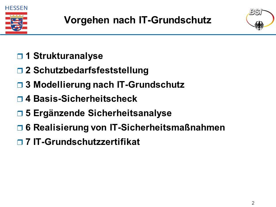 2 Vorgehen nach IT-Grundschutz  1 Strukturanalyse  2 Schutzbedarfsfeststellung  3 Modellierung nach IT-Grundschutz  4 Basis-Sicherheitscheck  5 E