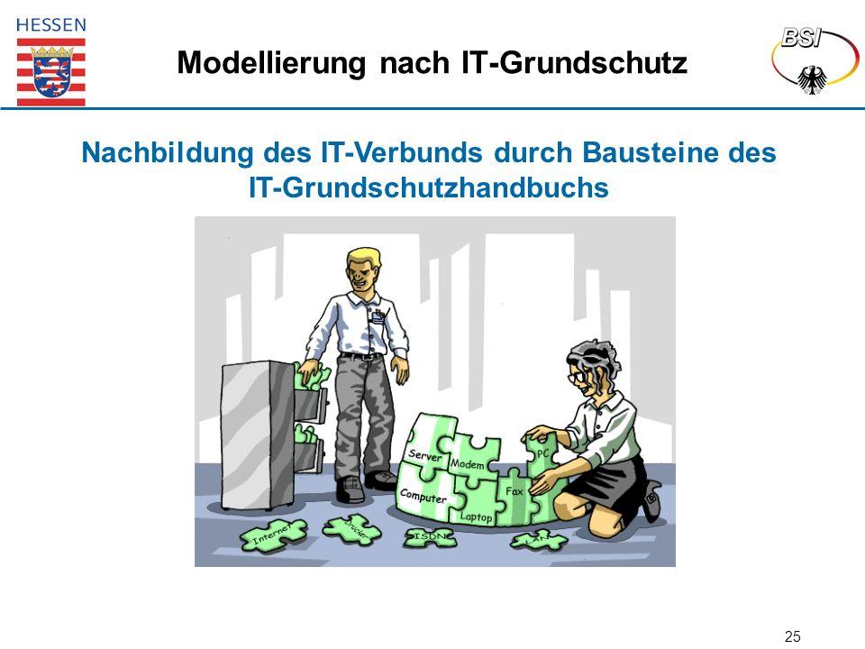 25 Modellierung nach IT-Grundschutz Nachbildung des IT-Verbunds durch Bausteine des IT-Grundschutzhandbuchs