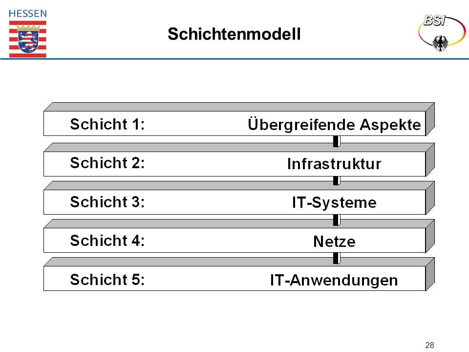 28 Schichtenmodell