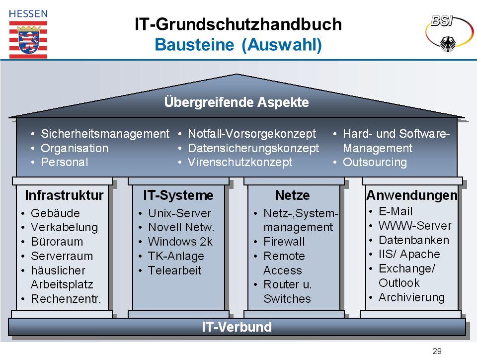 29 IT-Grundschutzhandbuch Bausteine (Auswahl)