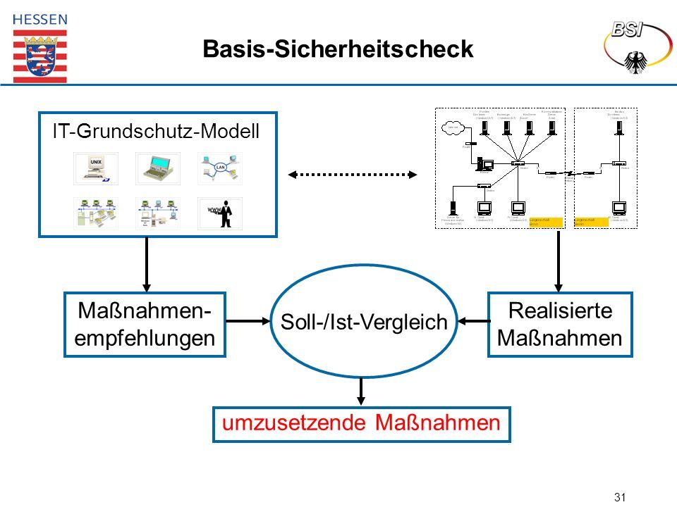 31 Basis-Sicherheitscheck IT-Grundschutz-Modell Soll-/Ist-Vergleich Maßnahmen- empfehlungen Realisierte Maßnahmen umzusetzende Maßnahmen