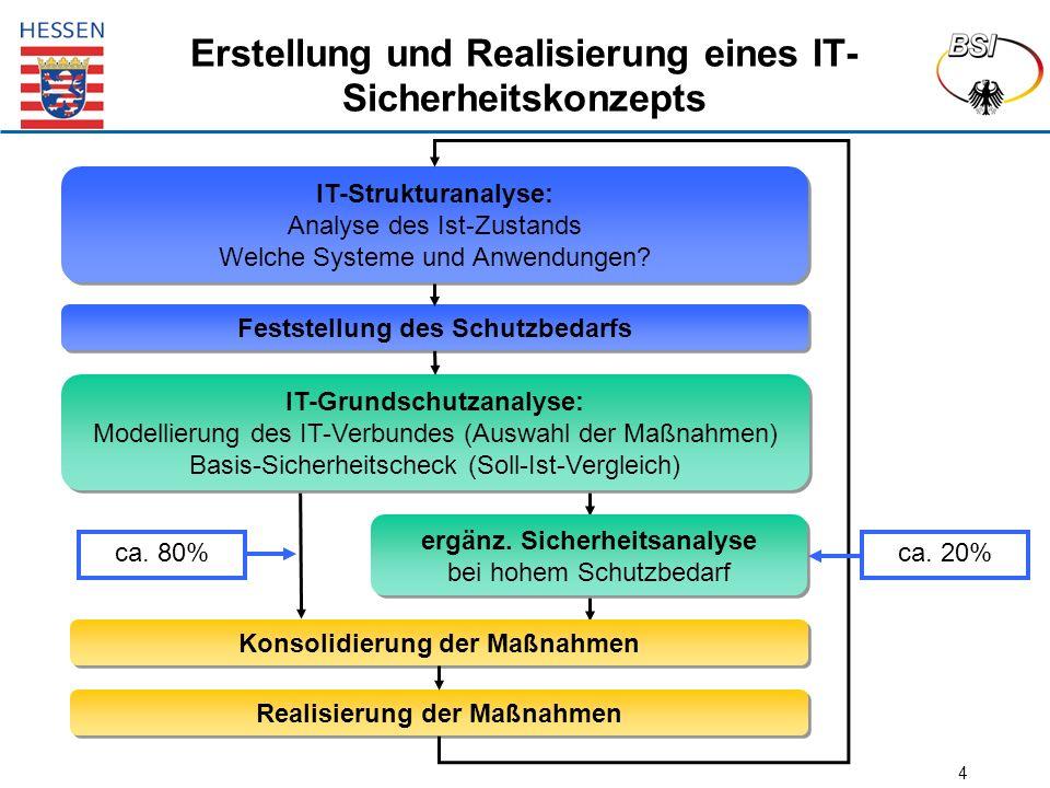 4 Erstellung und Realisierung eines IT- Sicherheitskonzepts ca. 80% Feststellung des Schutzbedarfs IT-Strukturanalyse: Analyse des Ist-Zustands Welche