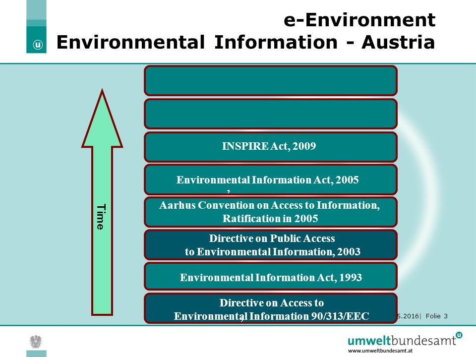 30.05.2016| Folie 3 e-Environment Environmental Information - Austria Time INSPIRE Act, 2009 Environmental Information Act, 2005, Aarhus Convention on