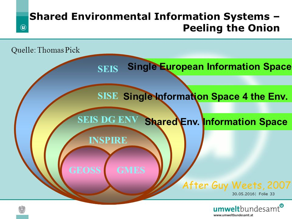 30.05.2016| Folie 33 Shared Environmental Information Systems – Peeling the Onion SEIS SISE SEIS DG ENV INSPIRE GEOSS Single European Information Spac
