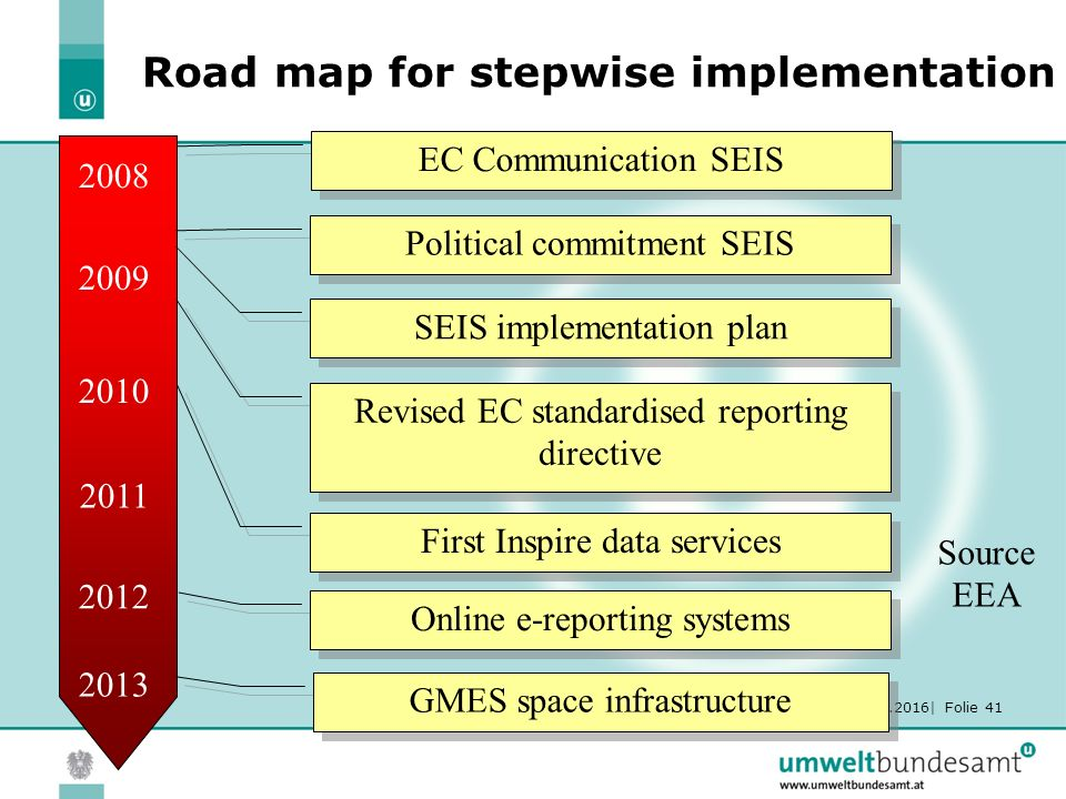 30.05.2016| Folie 41 Road map for stepwise implementation 2008 2009 2010 2011 2012 Political commitment SEIS SEIS implementation plan Revised EC stand
