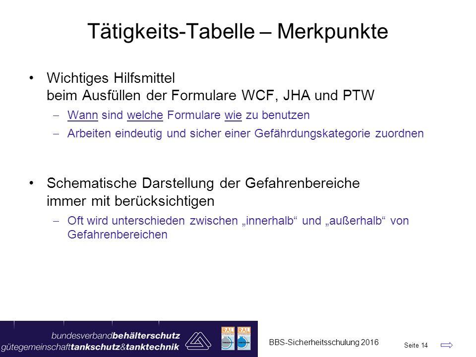 """Tätigkeits-Tabelle – Merkpunkte Wichtiges Hilfsmittel beim Ausfüllen der Formulare WCF, JHA und PTW  Wann sind welche Formulare wie zu benutzen  Arbeiten eindeutig und sicher einer Gefährdungskategorie zuordnen Schematische Darstellung der Gefahrenbereiche immer mit berücksichtigen  Oft wird unterschieden zwischen """"innerhalb und """"außerhalb von Gefahrenbereichen BBS-Sicherheitsschulung 2016 Seite 14"""