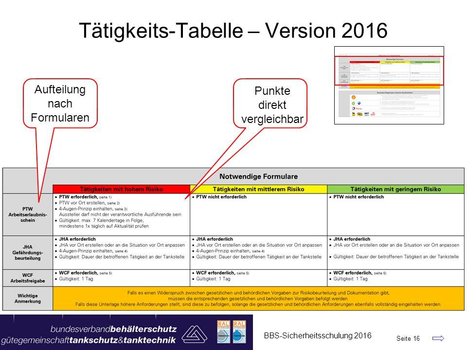 BBS-Sicherheitsschulung 2016 Seite 16 Tätigkeits-Tabelle – Version 2016 Aufteilung nach Formularen Punkte direkt vergleichbar