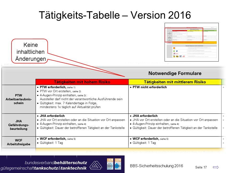 BBS-Sicherheitsschulung 2016 Seite 17 Tätigkeits-Tabelle – Version 2016 Keine inhaltlichen Änderungen