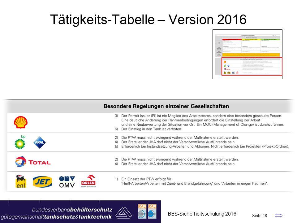 BBS-Sicherheitsschulung 2016 Seite 18 Tätigkeits-Tabelle – Version 2016