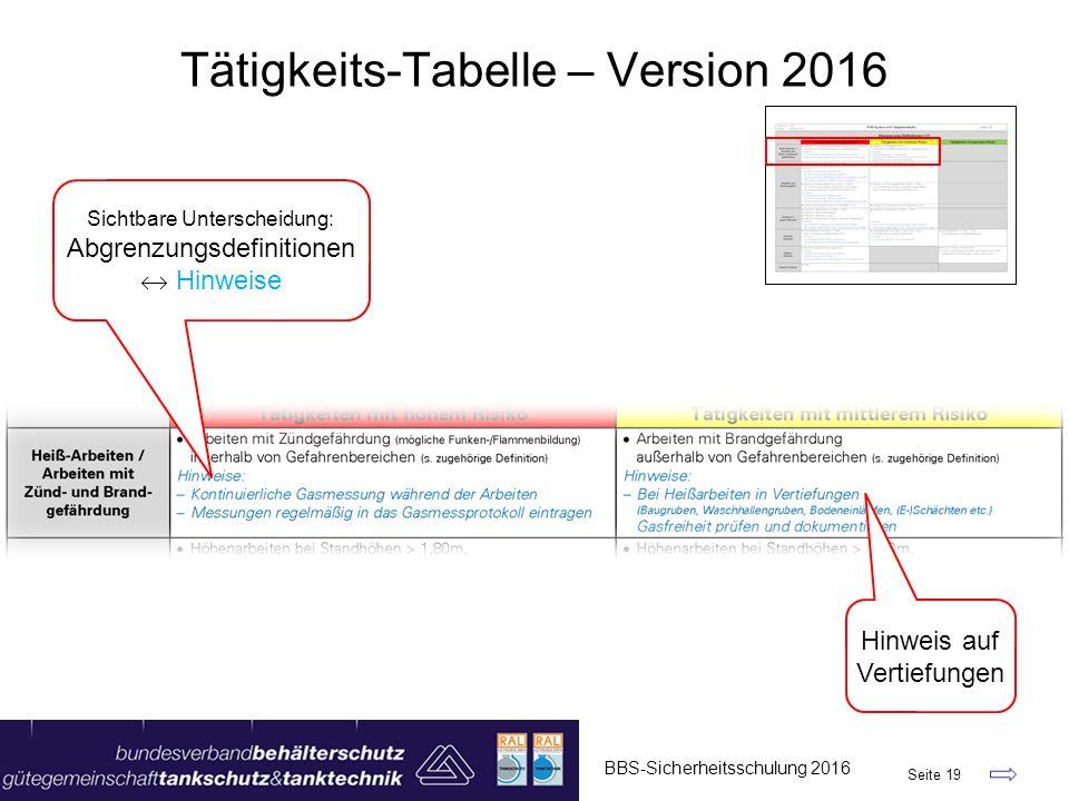 BBS-Sicherheitsschulung 2016 Seite 19 Tätigkeits-Tabelle – Version 2016 Hinweis auf Vertiefungen Sichtbare Unterscheidung: Abgrenzungsdefinitionen  H