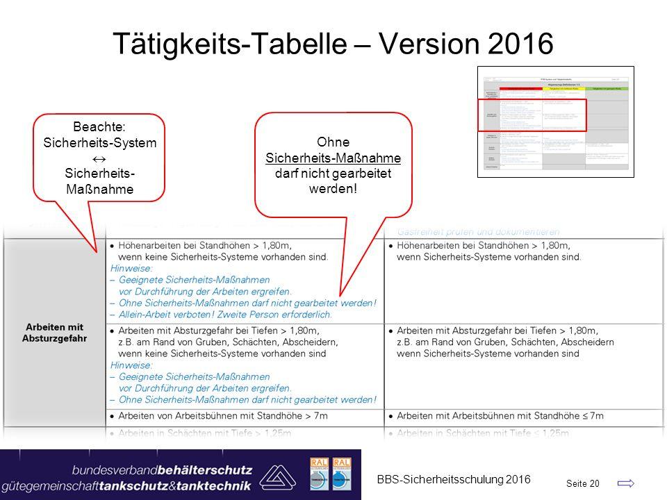 BBS-Sicherheitsschulung 2016 Seite 20 Tätigkeits-Tabelle – Version 2016 Ohne Sicherheits-Maßnahme darf nicht gearbeitet werden! Beachte: Sicherheits-S