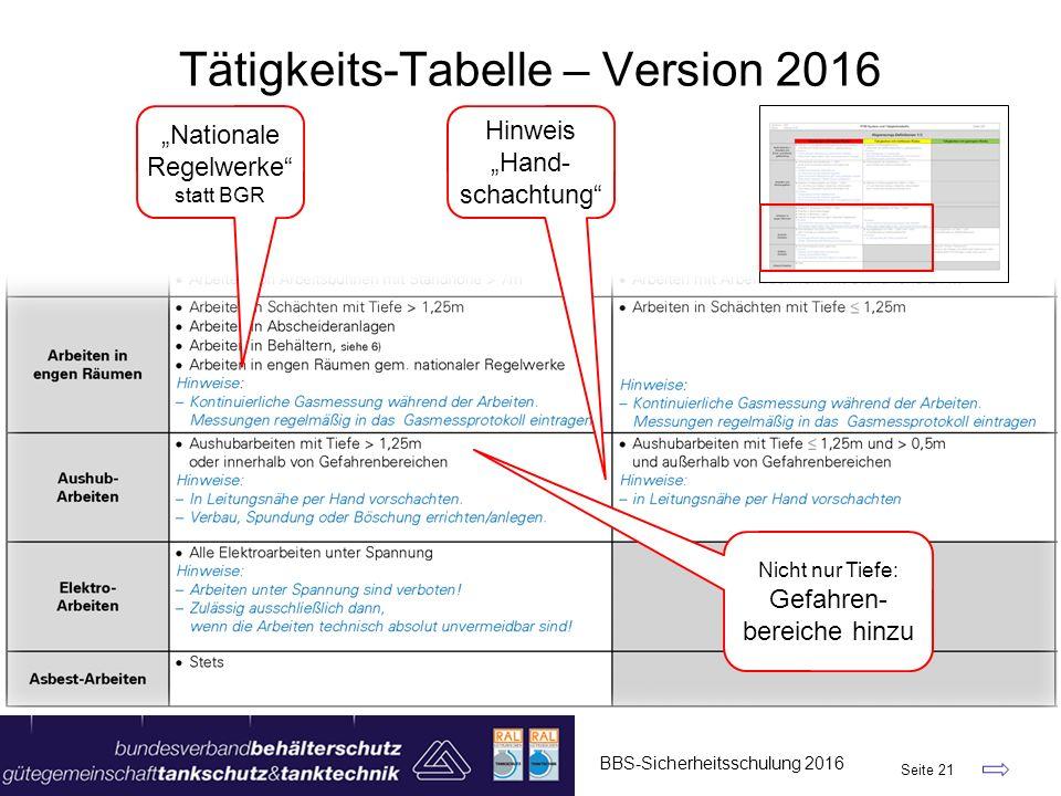 """BBS-Sicherheitsschulung 2016 Seite 21 Tätigkeits-Tabelle – Version 2016 """"Nationale Regelwerke"""" statt BGR Hinweis """"Hand- schachtung"""" Nicht nur Tiefe: G"""