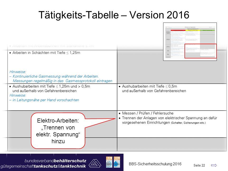 """BBS-Sicherheitsschulung 2016 Seite 22 Tätigkeits-Tabelle – Version 2016 Elektro-Arbeiten: """"Trennen von elektr. Spannung"""" hinzu"""