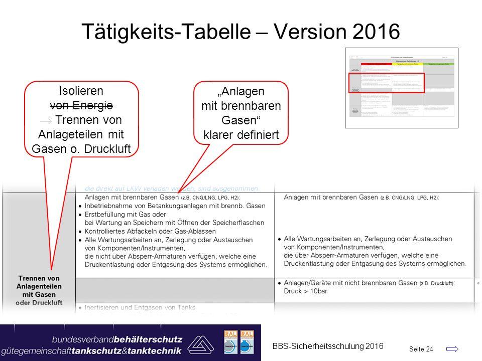 """BBS-Sicherheitsschulung 2016 Seite 24 Tätigkeits-Tabelle – Version 2016 """"Anlagen mit brennbaren Gasen"""" klarer definiert Isolieren von Energie  Trenn"""