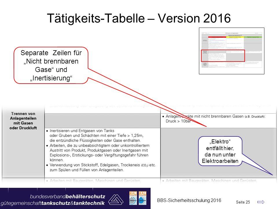 """BBS-Sicherheitsschulung 2016 Seite 25 Tätigkeits-Tabelle – Version 2016 """"Elektro"""" entfällt hier, da nun unter Elektroarbeiten Separate Zeilen für """"Nic"""