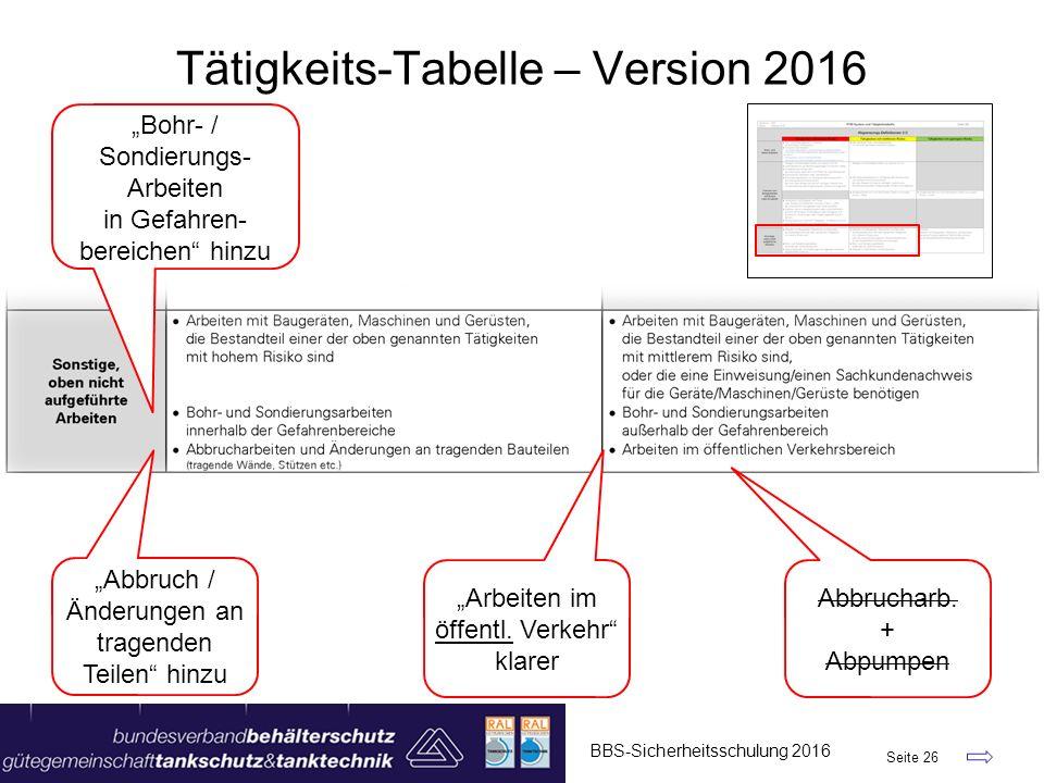 """BBS-Sicherheitsschulung 2016 Seite 26 Tätigkeits-Tabelle – Version 2016 """"Bohr- / Sondierungs- Arbeiten in Gefahren- bereichen"""" hinzu """"Abbruch / Änderu"""