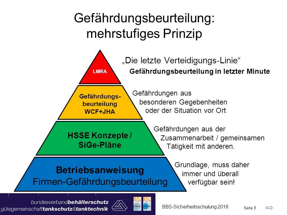 BBS-Sicherheitsschulung 2016 Seite 9 Gefährdungsbeurteilung: mehrstufiges Prinzip Betriebsanweisung Firmen-Gefährdungsbeurteilung HSSE Konzepte / SiGe