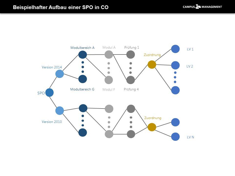 Beispielhafter Aufbau einer SPO in CO Version 2014 Version 2010 Modulbereich A Modulbereich G Modul A Modul F Prüfung 1 Prüfung 4 Zuordnung LV 1 LV N LV 2 SPO Zuordnung