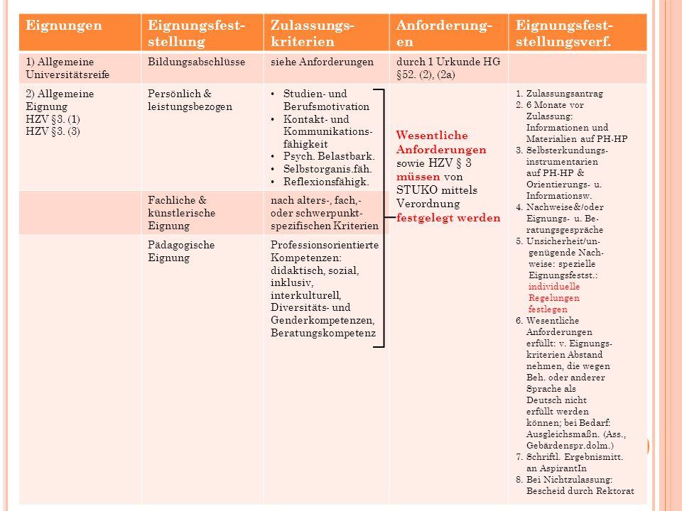 25 EignungenEignungsfest- stellung Zulassungs- kriterien Anforderung- en Eignungsfest- stellungsverf.