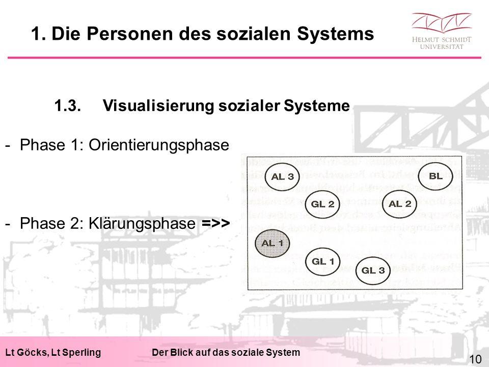 Lt Göcks, Lt SperlingDer Blick auf das soziale System 1.3.Visualisierung sozialer Systeme - Phase 1: Orientierungsphase - Phase 2: Klärungsphase =>> 1.