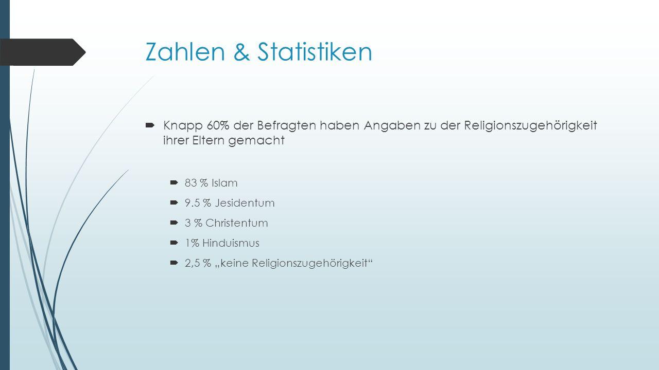 """Zahlen & Statistiken  Knapp 60% der Befragten haben Angaben zu der Religionszugehörigkeit ihrer Eltern gemacht  83 % Islam  9.5 % Jesidentum  3 % Christentum  1% Hinduismus  2,5 % """"keine Religionszugehörigkeit"""