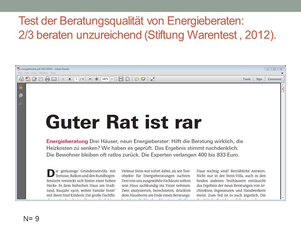 Test der Beratungsqualität von Energieberaten: 2/3 beraten unzureichend (Stiftung Warentest, 2012). N= 9