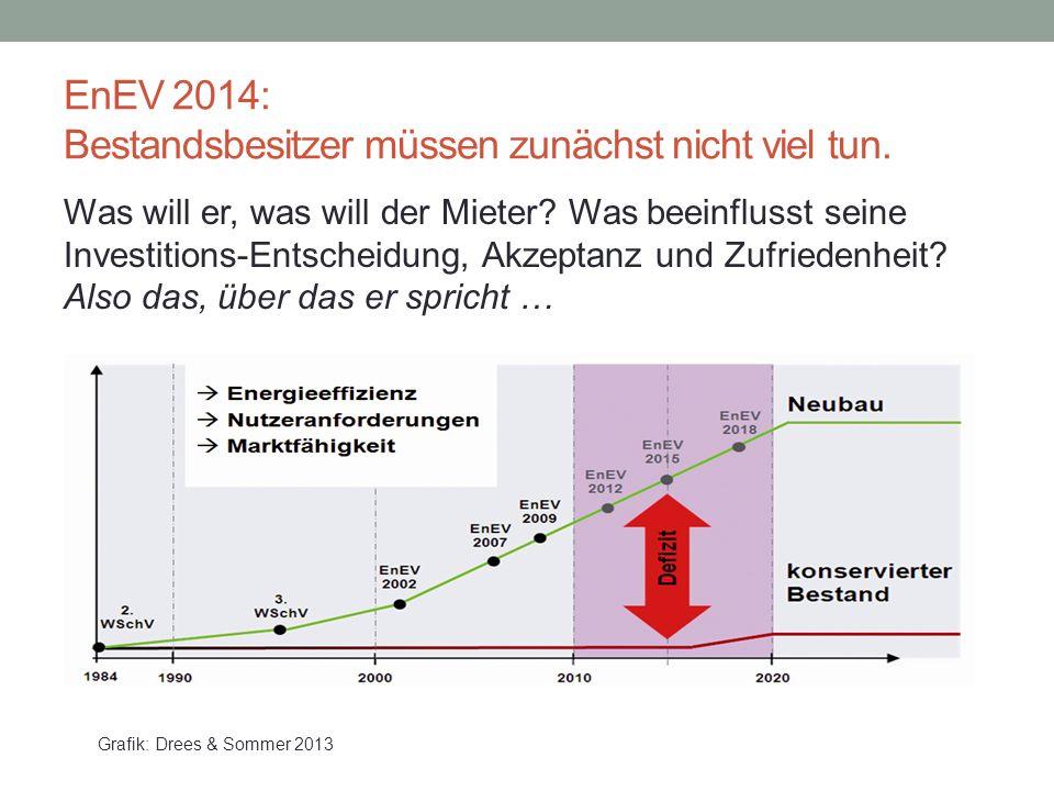 EnEV 2014: Bestandsbesitzer müssen zunächst nicht viel tun. Was will er, was will der Mieter? Was beeinflusst seine Investitions-Entscheidung, Akzepta