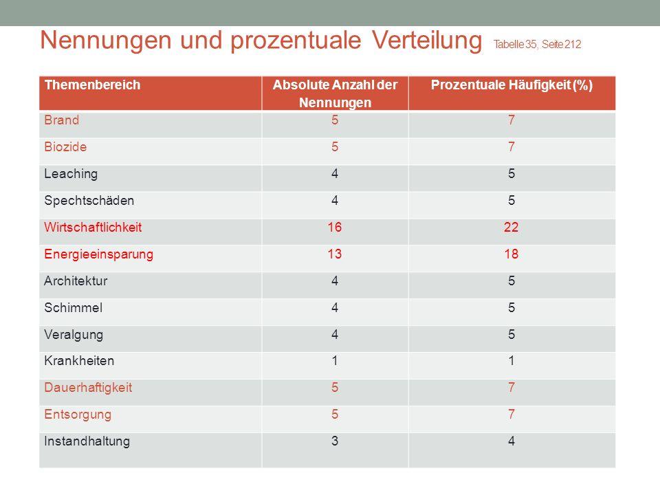 Nennungen und prozentuale Verteilung Tabelle 35, Seite 212 Themenbereich Absolute Anzahl der Nennungen Prozentuale Häufigkeit (%) Brand57 Biozide57 Le