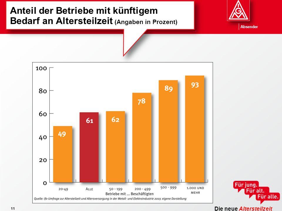 Die neue Altersteilzeit Absender 11 Anteil der Betriebe mit künftigem Bedarf an Altersteilzeit (Angaben in Prozent)
