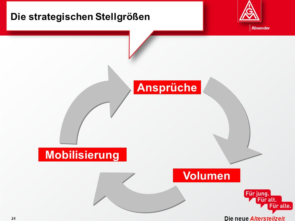 Die neue Altersteilzeit Absender 24 Die strategischen Stellgrößen Mobilisierung Ansprüche Volumen