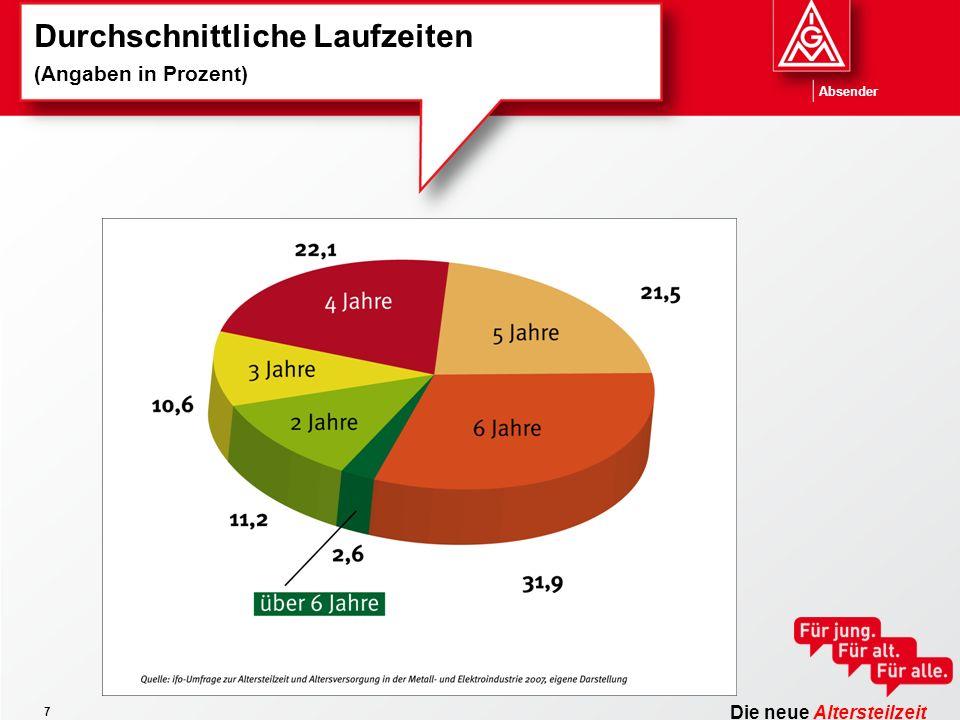 Die neue Altersteilzeit Absender 7 Durchschnittliche Laufzeiten (Angaben in Prozent)