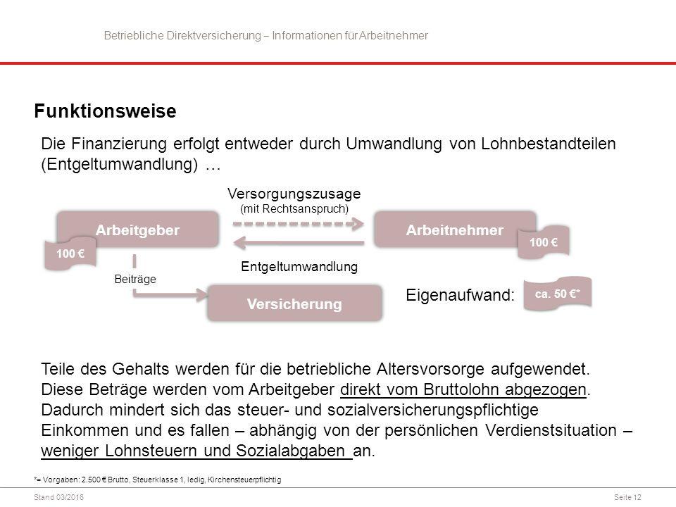 Seite 12 Die Finanzierung erfolgt entweder durch Umwandlung von Lohnbestandteilen (Entgeltumwandlung) … Funktionsweise ArbeitgeberArbeitnehmer Versorg