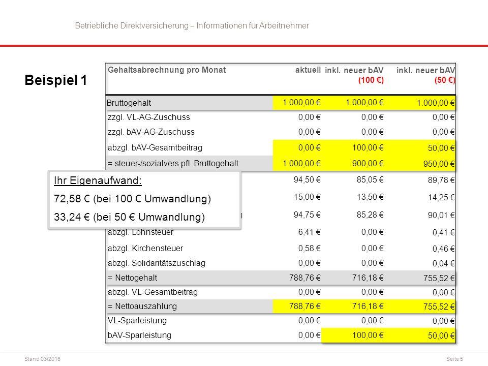 Seite 5 Beispiel 1 Ihr Eigenaufwand: 72,58 € (bei 100 € Umwandlung) 33,24 € (bei 50 € Umwandlung) Ihr Eigenaufwand: 72,58 € (bei 100 € Umwandlung) 33,24 € (bei 50 € Umwandlung) Betriebliche Direktversicherung ‒ Informationen für Arbeitnehmer Stand 03/2016